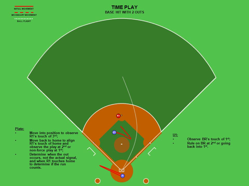 R1 U1 P TIME PLAY BASE HIT WITH 2 OUTS Plate: Move into position to observe R1's touch of 3 rd ; Move back to home to align R1's touch of home and observe the play at 2 nd or non-force play at 1 st ; Determine when the out occurs, not the actual signal, and when R1 touches home to determine if the run counts.