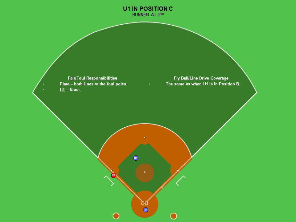 R1 U1 P U1 IN POSITION C RUNNER AT 3 RD Fair/Foul Responsibilities Plate – both lines to the foul poles. U1 – None. Fly Ball/Line Drive Coverage The s