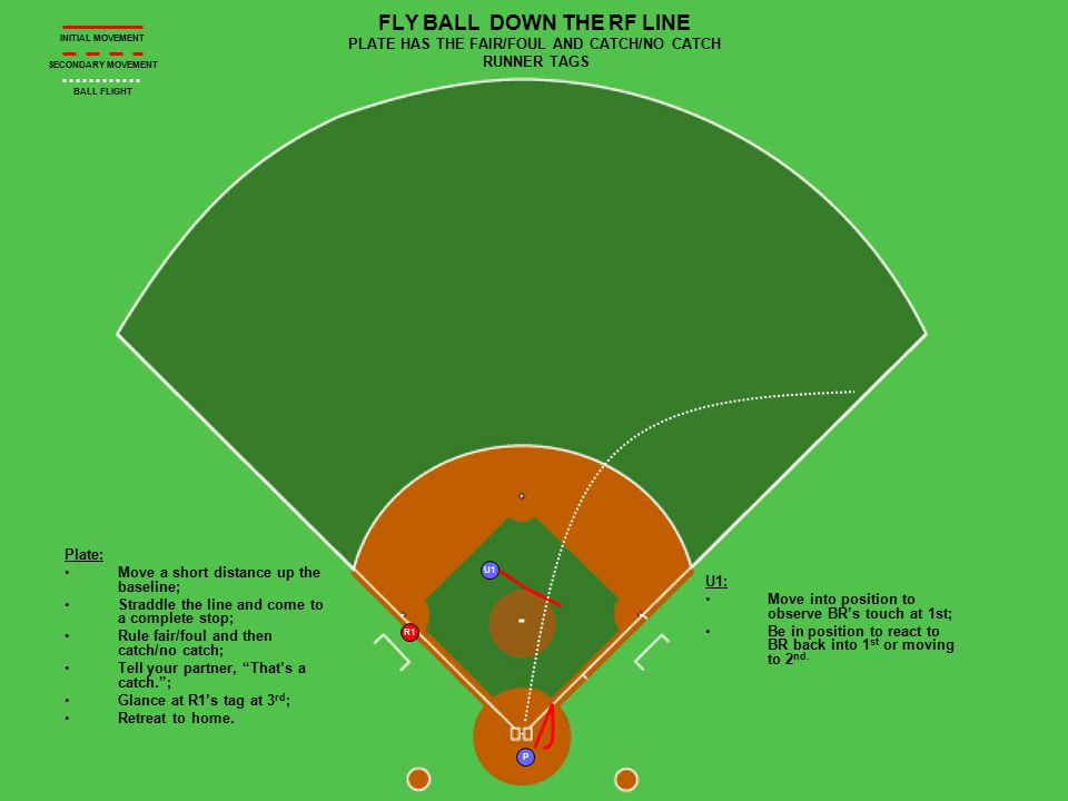 U1 R1 P FLY BALL DOWN THE RF LINE PLATE HAS THE FAIR/FOUL AND CATCH/NO CATCH RUNNER TAGS Plate: Move a short distance up the baseline; Straddle the li