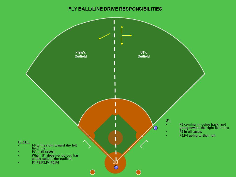 U1 P FLY BALL OR LINE DRIVE TO RIGHT FIELD U1 GOES OUT PLATE: Come out in the direction of the play; Has the BR's touches of 1 st, 2 nd, 3 rd, and home, if U1 cannot get back to cover home; Path should keep you ahead of the BR.