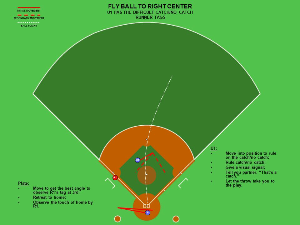 U1 R1 P FLY BALL TO RIGHT CENTER U1 HAS THE DIFFICULT CATCH/NO CATCH RUNNER TAGS Plate: Move to get the best angle to observe R1's tag at 3rd; Retreat to home; Observe the touch of home by R1.
