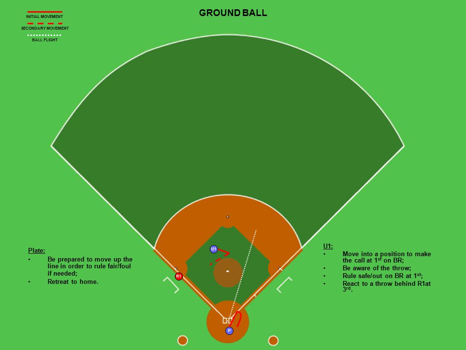 U1 R1 P GROUND BALL Plate: Be prepared to move up the line in order to rule fair/foul if needed; Retreat to home. U1: Move into a position to make the