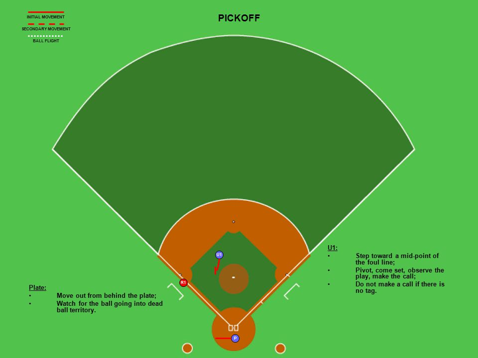 U1 R1 P PICKOFF Plate: Move out from behind the plate; Watch for the ball going into dead ball territory. U1: Step toward a mid-point of the foul line