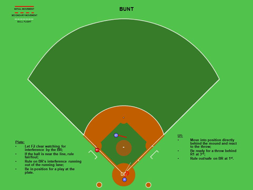 U1 R1 P BUNT Plate: Let F2 clear watching for interference by the BR; If the ball is near the line, rule fair/foul; Rule on BR's interference running