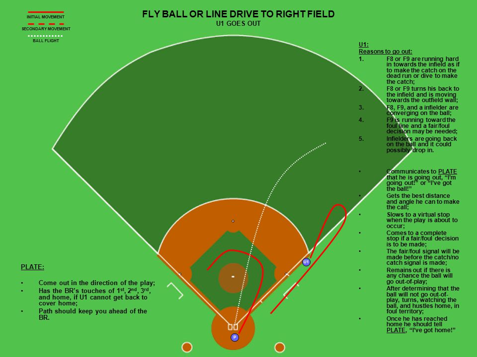 U1 P R2 R1 FLY BALL DOWN THE RF LINE PLATE HAS FAIR/FOUL AND CATCH/NO CATCH Plate: Move a short distance up the baseline; Straddle the line and come to a complete stop; Rule fair/foul and then catch/no catch; Tell your partner, That's a catch. ; Glance at R1's tag at 3 rd ; Retreat to home.