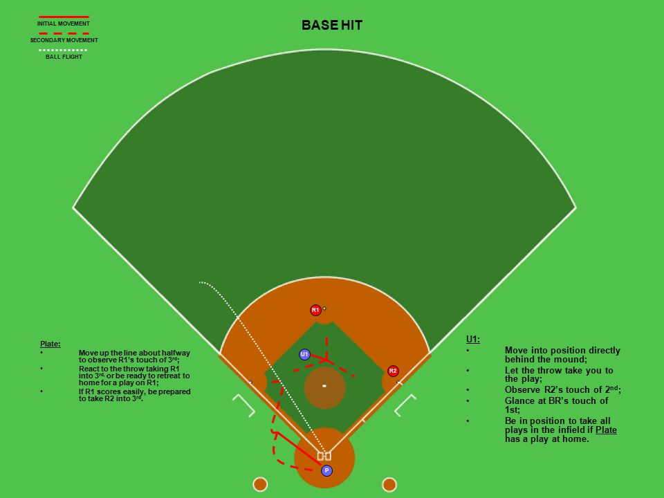 U1 P R1 R2 BASE HIT Plate: Move up the line about halfway to observe R1's touch of 3 rd ; React to the throw taking R1 into 3 rd, or be ready to retreat to home for a play on R1; If R1 scores easily, be prepared to take R2 into 3 rd.