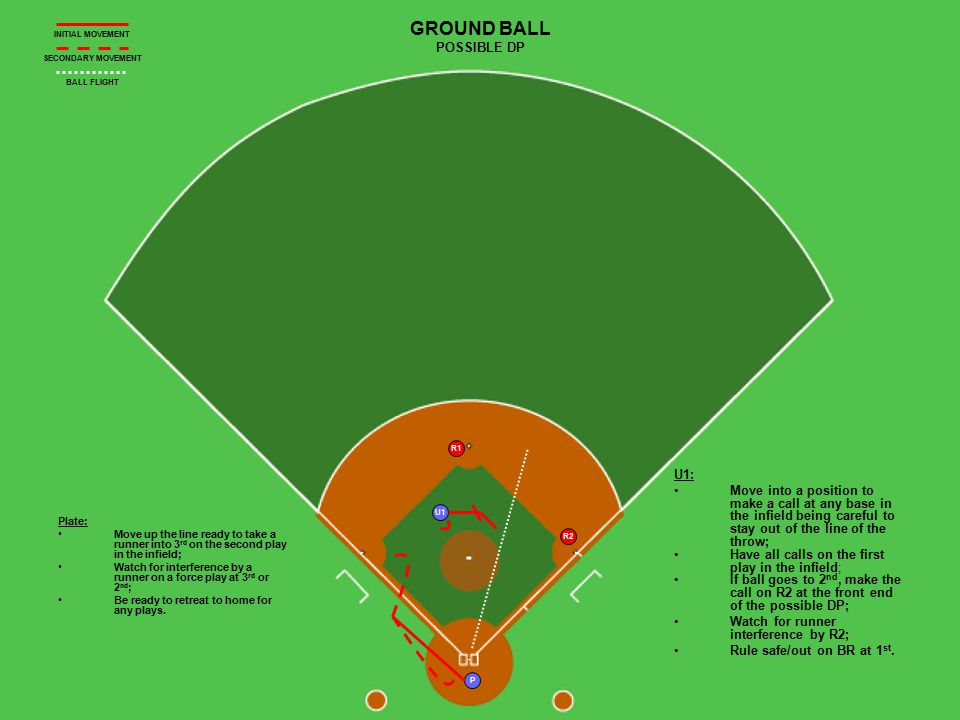 U1 P R1 R2 GROUND BALL POSSIBLE DP Plate: Move up the line ready to take a runner into 3 rd on the second play in the infield; Watch for interference by a runner on a force play at 3 rd or 2 nd ; Be ready to retreat to home for any plays.