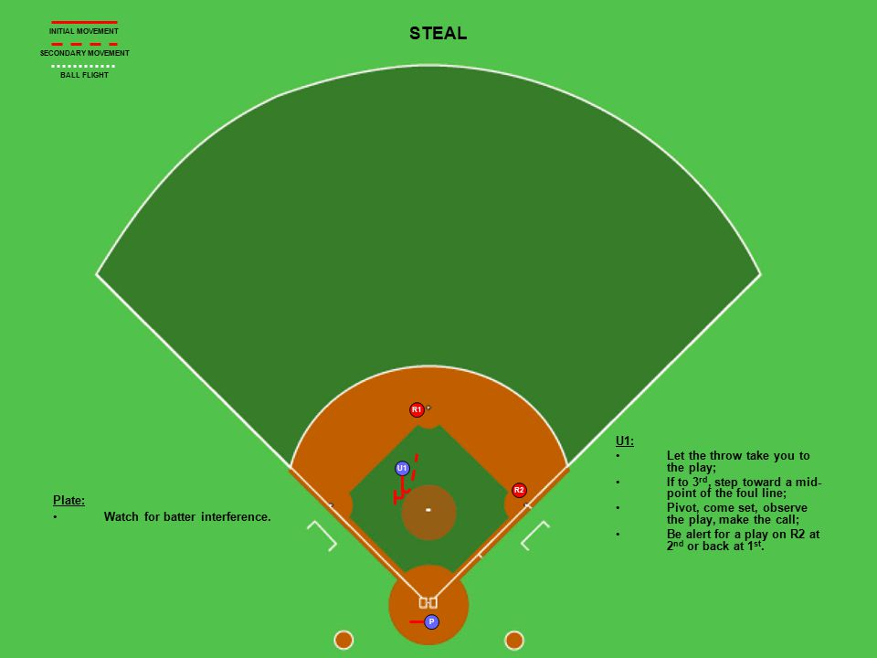U1 P R1 R2 STEAL Plate: Watch for batter interference.