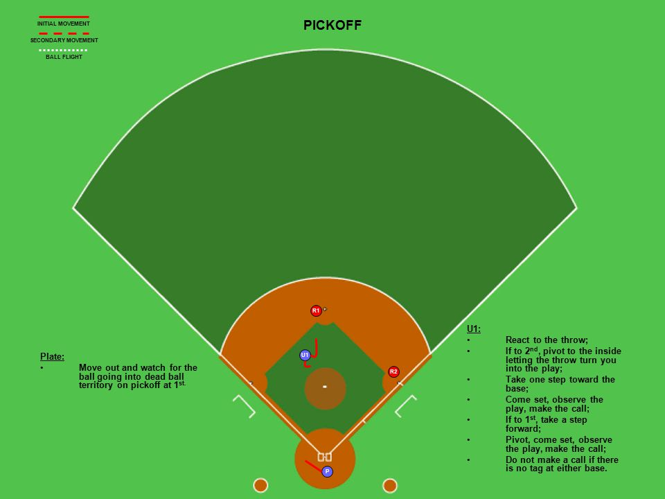 U1 P R1 R2 PICKOFF Plate: Move out and watch for the ball going into dead ball territory on pickoff at 1 st.