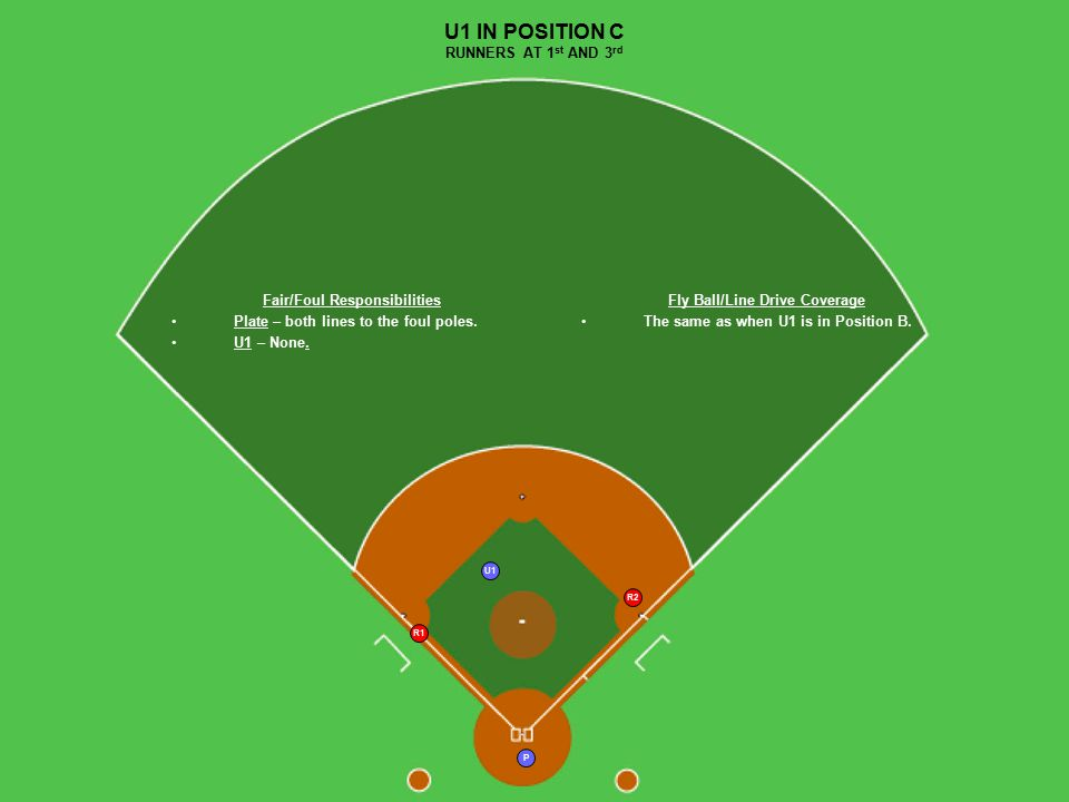 U1 P R2 R1 U1 IN POSITION C RUNNERS AT 1 st AND 3 rd Fly Ball/Line Drive Coverage The same as when U1 is in Position B. Fair/Foul Responsibilities Pla