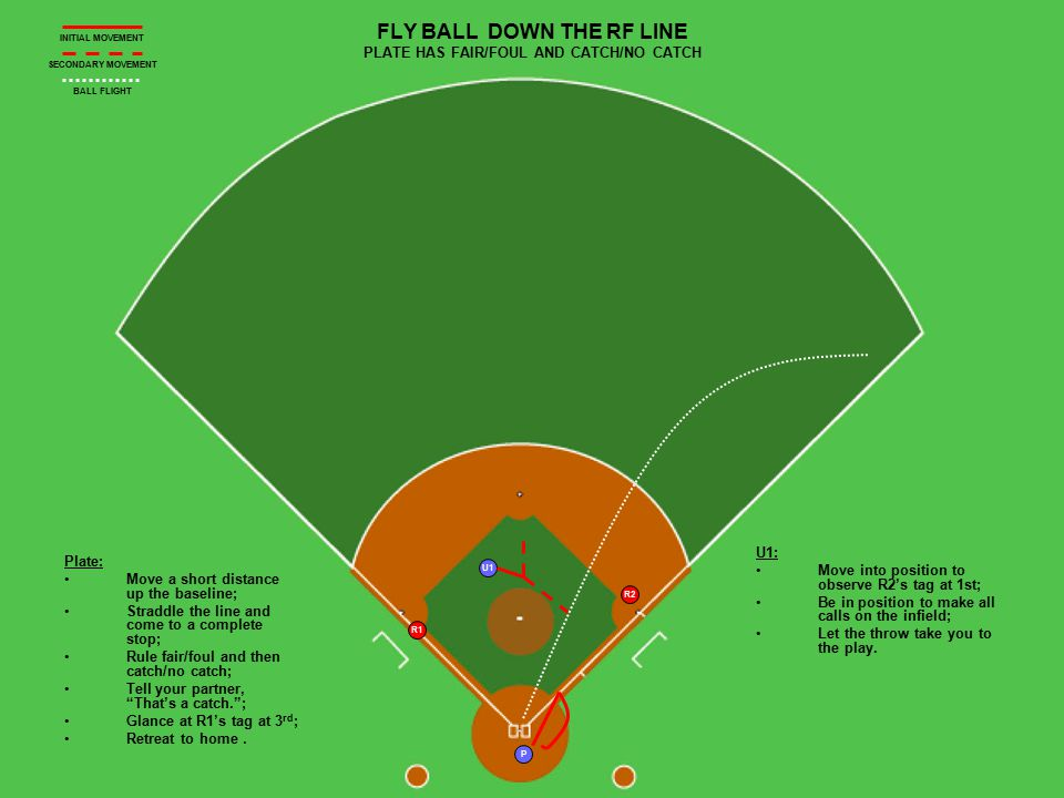 U1 P R2 R1 FLY BALL DOWN THE RF LINE PLATE HAS FAIR/FOUL AND CATCH/NO CATCH Plate: Move a short distance up the baseline; Straddle the line and come t