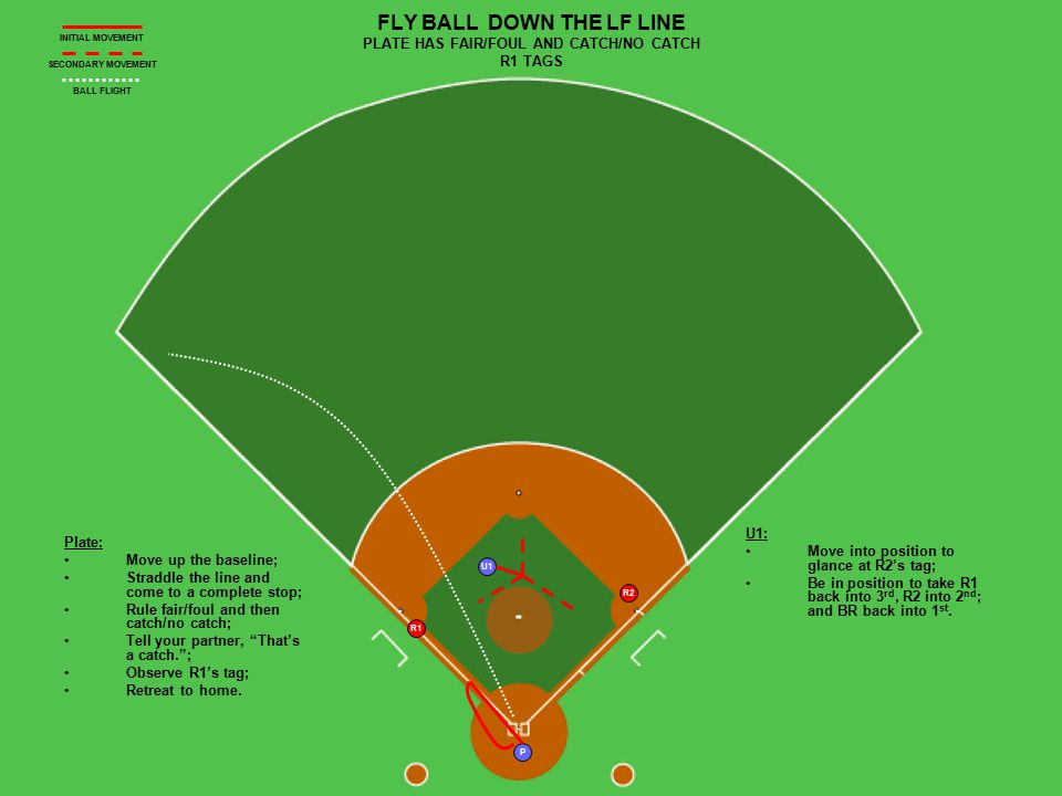 U1 P R2 R1 FLY BALL DOWN THE LF LINE PLATE HAS FAIR/FOUL AND CATCH/NO CATCH R1 TAGS Plate: Move up the baseline; Straddle the line and come to a compl