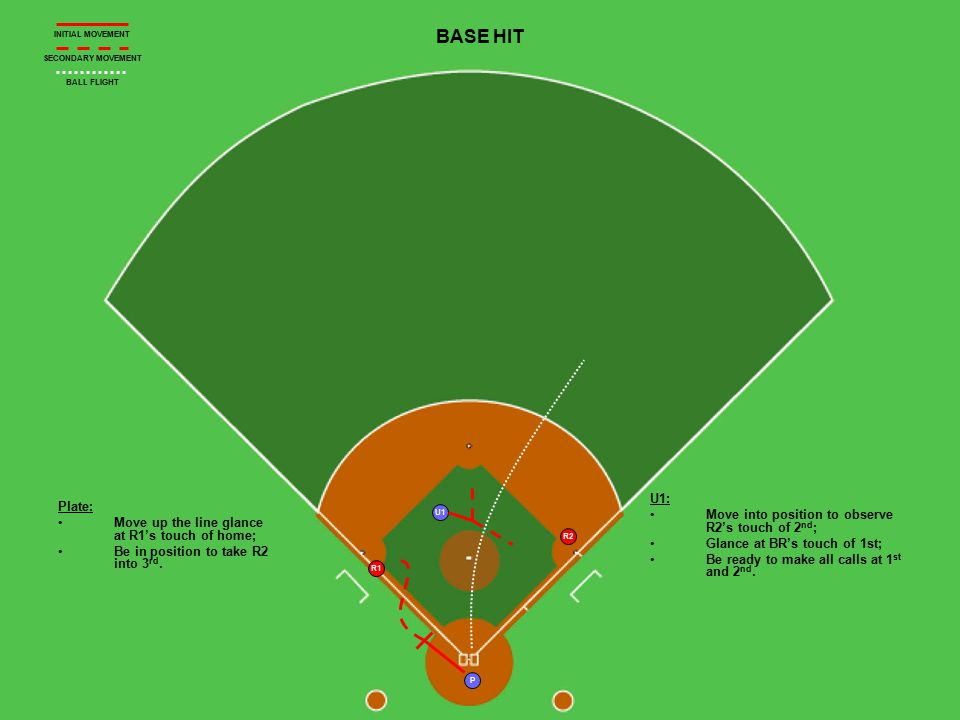 U1 P R2 R1 BASE HIT Plate: Move up the line glance at R1's touch of home; Be in position to take R2 into 3 rd. U1: Move into position to observe R2's