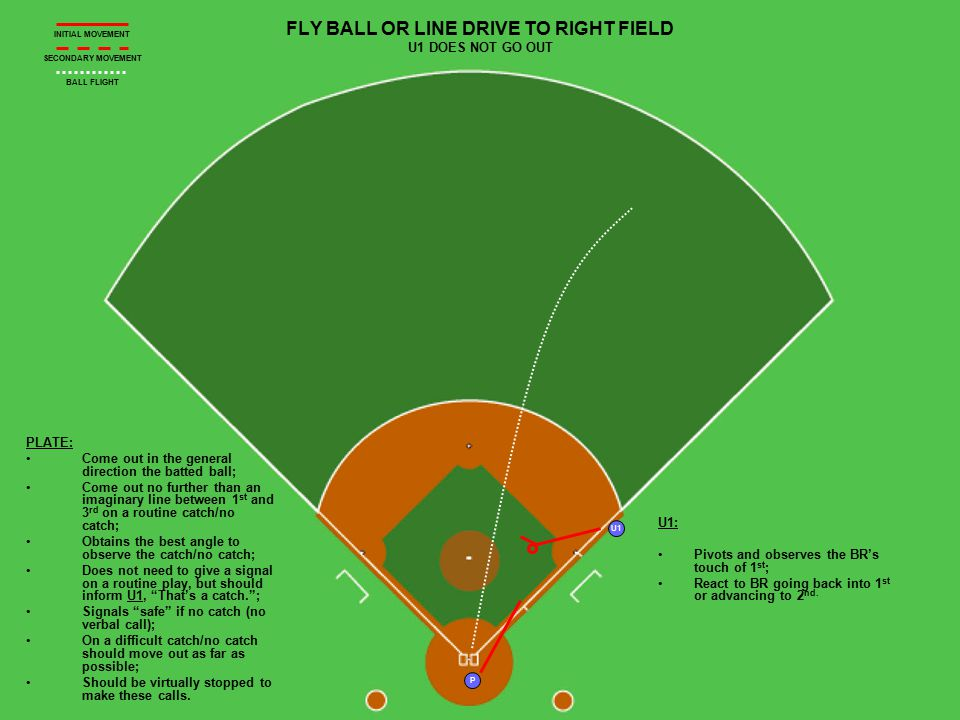 U1 P PLATE: Move up the 3 rd base line as far as deemed necessary to rule on the play, but never so far that there's not time to return and set up for a potential play at home; Make a verbal call, That's a catch! and a visual 'out' signal if it is a difficult catch is made; If a fair/foul ruling is needed, signal fair/foul and then catch/no catch; If no catch, a visual safe signal is given (no verbal call); Should be stopped to make this call; Moves into position to cover a play at 3 rd after making his ruling.