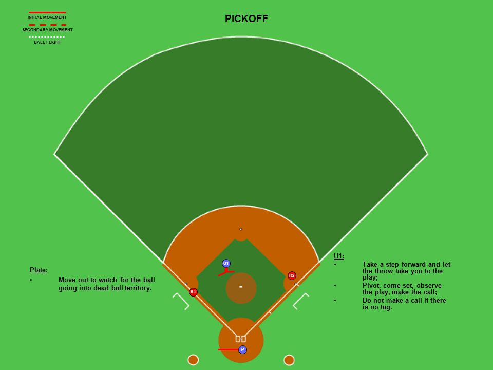 U1 P R2 R1 PICKOFF Plate: Move out to watch for the ball going into dead ball territory.