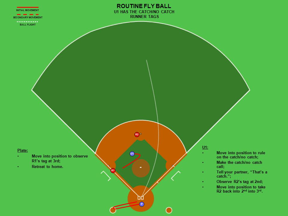 U1 P R1 R2 ROUTINE FLY BALL U1 HAS THE CATCH/NO CATCH RUNNER TAGS Plate: Move into position to observe R1's tag at 3rd; Retreat to home.