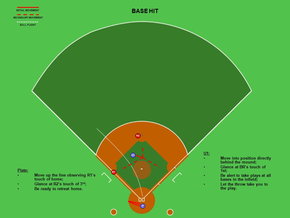U1 P R1 R2 BASE HIT Plate: Move up the line observing R1's touch of home; Glance at R2's touch of 3 rd ; Be ready to retreat home. U1: Move into posit