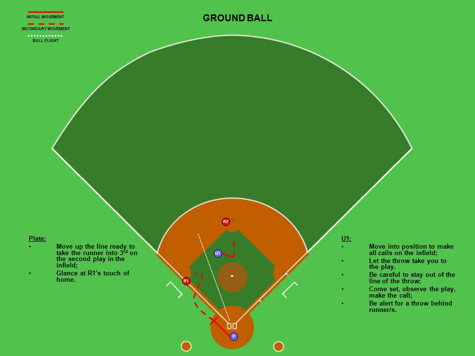 U1 P R1 R2 GROUND BALL Plate: Move up the line ready to take the runner into 3 rd on the second play in the infield; Glance at R1's touch of home. U1: