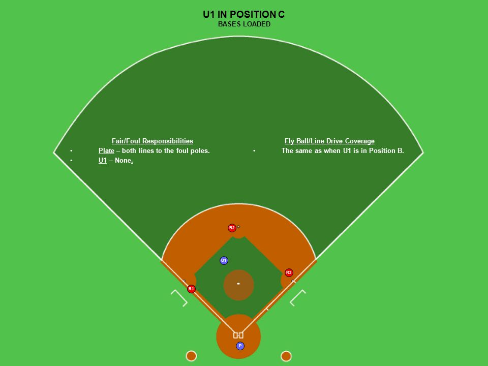 U1 P R1 R2 R3 U1 IN POSITION C BASES LOADED Fair/Foul Responsibilities Plate – both lines to the foul poles.
