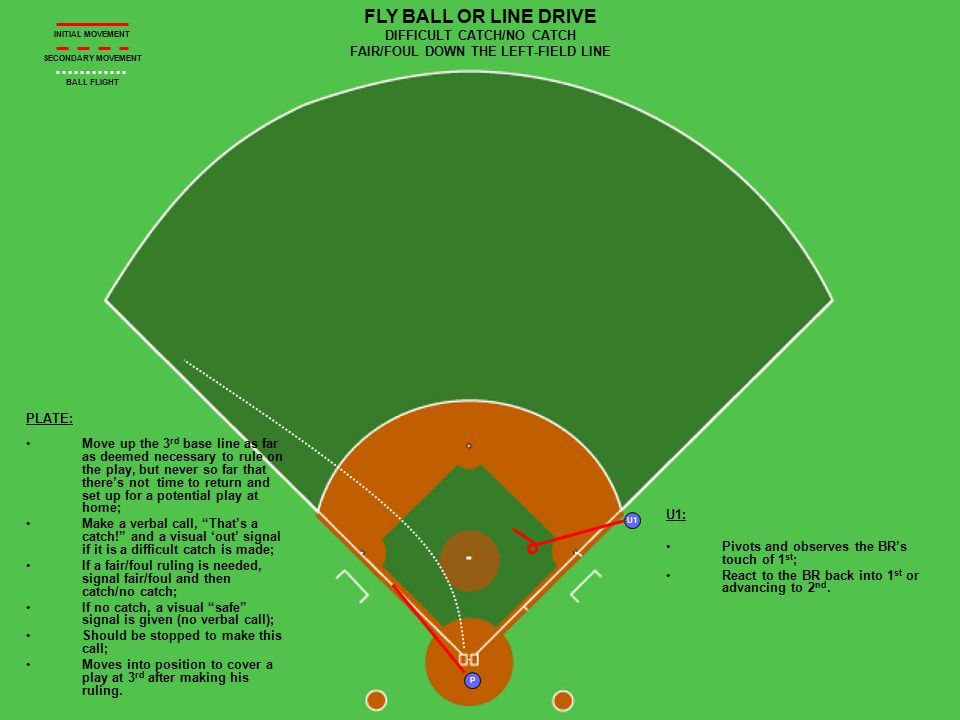U1 P R1 R2 FLY BALL DOWN THE RF LINE PLATE HAS THE FAIR/FOUL AND CATCH/NO CATCH R1 TAGS Plate: Move up the baseline; Straddle the line and come to a complete stop; Rule fair/foul and then catch/no catch; Tell your partner, That's a catch. ; Retreat to home.