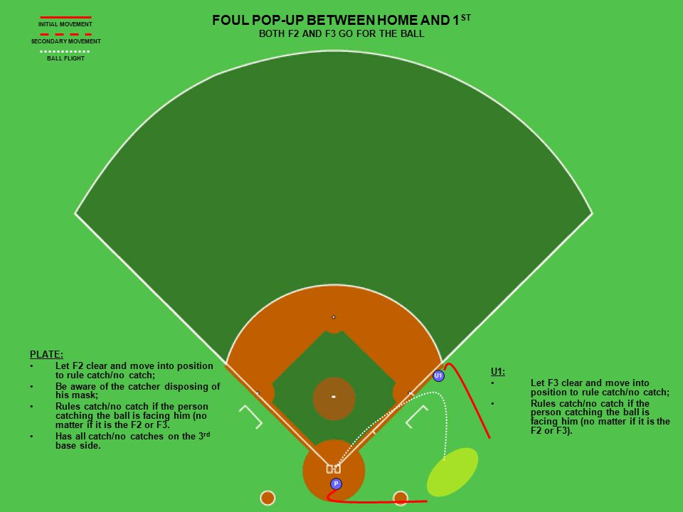 U1 P POPUP ON THE INFIELD IN FRONT OR JUST BEHIND 1 ST BASE Plate: Clear F2 and move up the baseline; Rule fair/foul and then catch/no catch; Tell your partner, That's a catch. U1: Clear F3 and move into the infield; Observe BR's touch of 1 st.