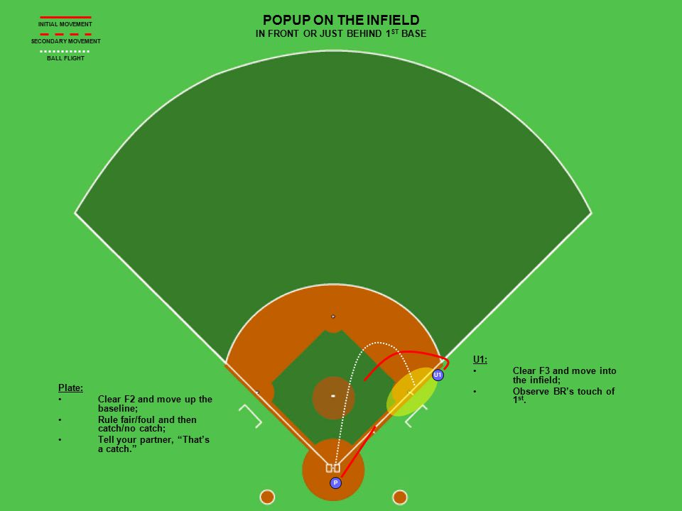 U1 P POPUP BEYOND 1 ST BASE U1 HAS THE FAIR/FOUL AND CATCH/NO CATCH Plate: Clear F2 and move up the 1 st baseline to fill in for U1; Observe BR's touch of 1 st ; Be prepared to take BR back into 1 st or into 2 nd and 3 rd.