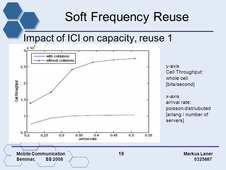 Mobile Communication 19 Markus Laner Seminar, SS 2008 0325687 Soft Frequency Reuse Impact of ICI on capacity, reuse 1 y-axis Cell Throughput: whole cell [bits/second] x-axis arrival rate: poisson distriubuted [erlang / number of servers]