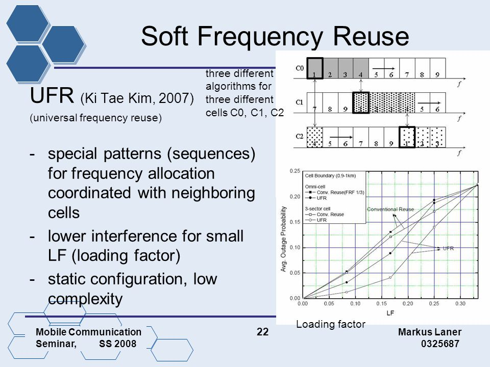 Mobile Communication 22 Markus Laner Seminar, SS 2008 0325687 Soft Frequency Reuse UFR (Ki Tae Kim, 2007) (universal frequency reuse) -special patterns (sequences) for frequency allocation coordinated with neighboring cells -lower interference for small LF (loading factor) -static configuration, low complexity Loading factor three different algorithms for three different cells C0, C1, C2