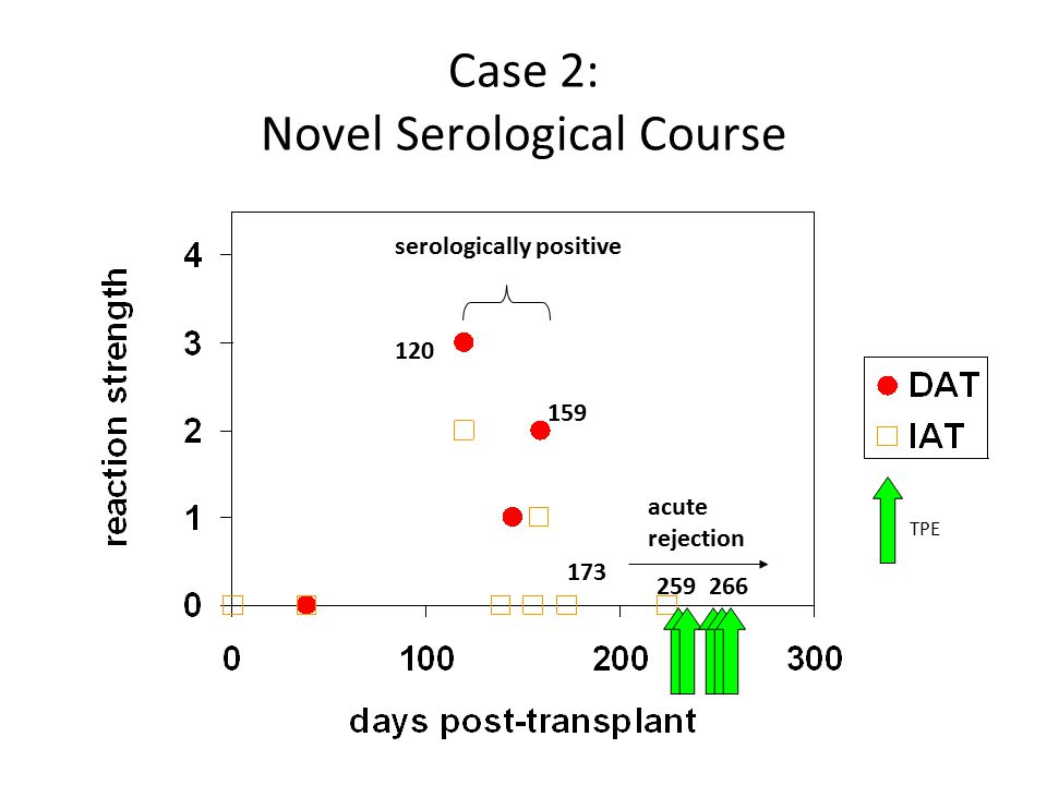 38 Case 2: Novel Serological Course 120 159 173 serologically positive 259266 acute rejection TPE
