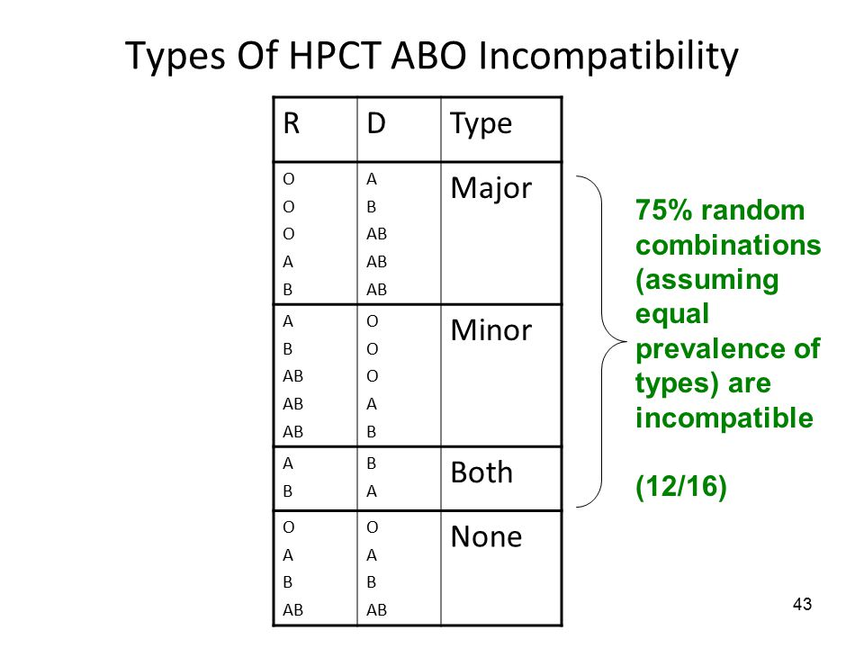 43 Types Of HPCT ABO Incompatibility RDType OOOABOOOAB A B AB Major A B AB OOOABOOOAB Minor ABAB BABA Both O A B AB O A B AB None 75% random combinations (assuming equal prevalence of types) are incompatible (12/16)