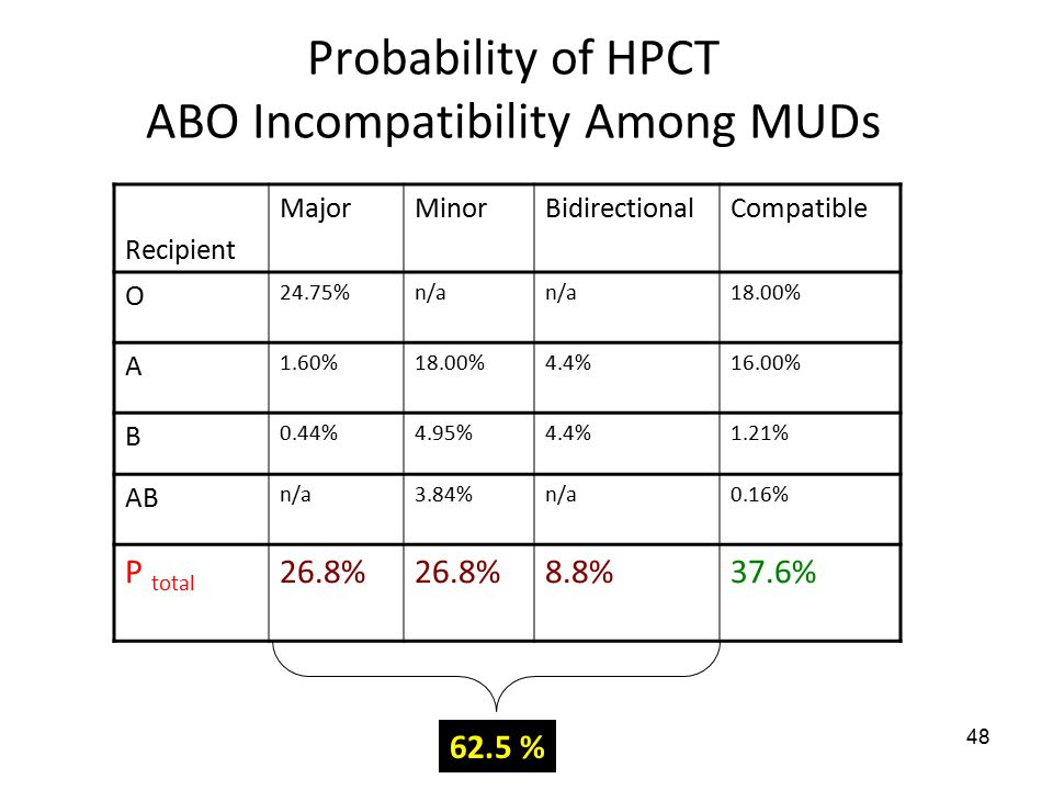 48 Probability of HPCT ABO Incompatibility Among MUDs Recipient MajorMinorBidirectionalCompatible O 24.75%n/a 18.00% A 1.60%18.00%4.4%16.00% B 0.44%4.95%4.4%1.21% AB n/a3.84%n/a0.16% P total 26.8% 8.8%37.6% 62.5 %