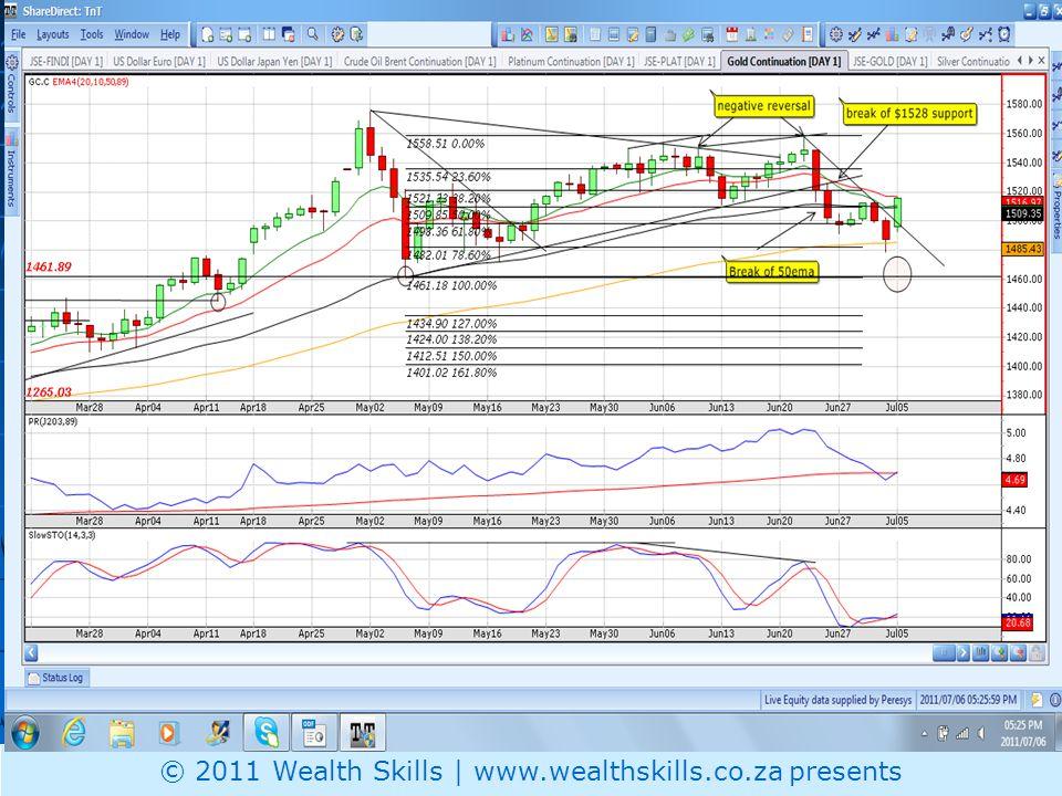 Gold Price © 2011 Wealth Skills | www.wealthskills.co.za presents