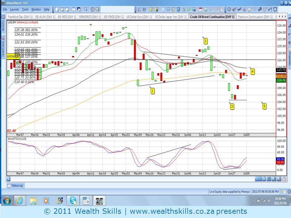 Daily PR: OIL – 50|89ema support © 2011 Wealth Skills | www.wealthskills.co.za presents