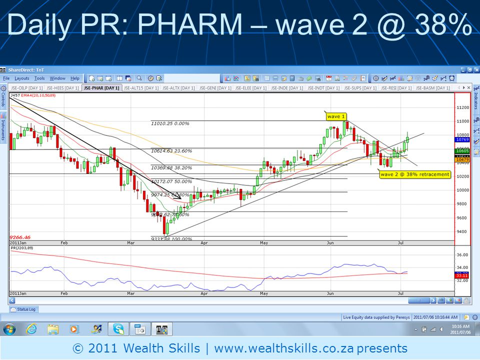 Daily PR: GENI- testing R1 again with 3EMA type x over © 2011 Wealth Skills | www.wealthskills.co.za presents