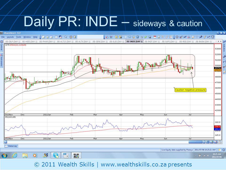 Daily PR: INDT trend reversal breakout © 2011 Wealth Skills | www.wealthskills.co.za presents
