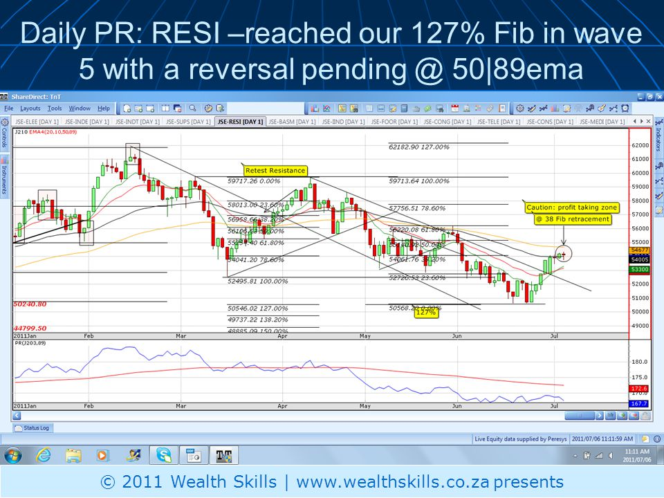 Daily PR: RESI –reached our 127% Fib in wave 5 with a reversal pending @ 50|89ema © 2011 Wealth Skills | www.wealthskills.co.za presents