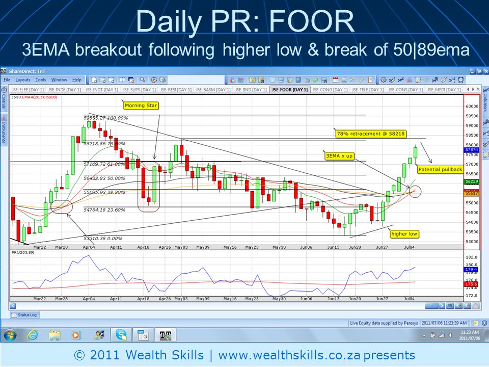 Daily PR: CONG – 3EMA @ resistance; Make a higher low © 2011 Wealth Skills | www.wealthskills.co.za presents