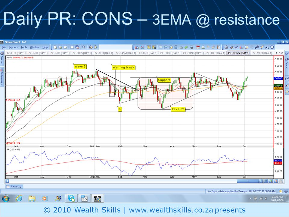 Daily PR: TELE – Watch support at 70500 Out performing market © 2011 Wealth Skills | www.wealthskills.co.za presents