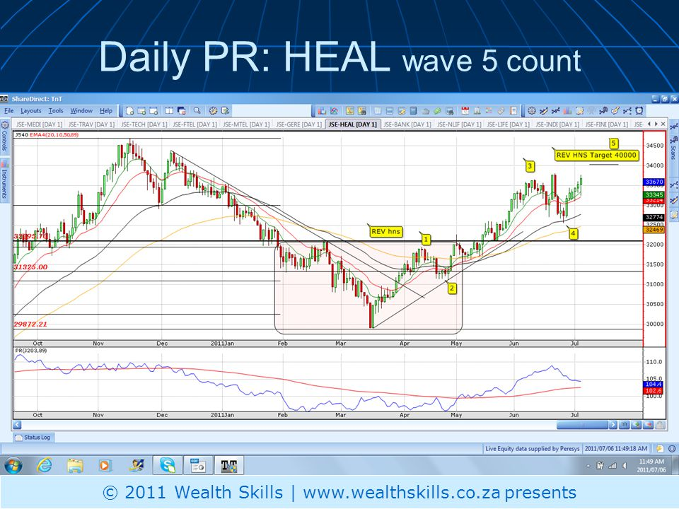 Daily PR: HEAL wave 5 count © 2011 Wealth Skills | www.wealthskills.co.za presents