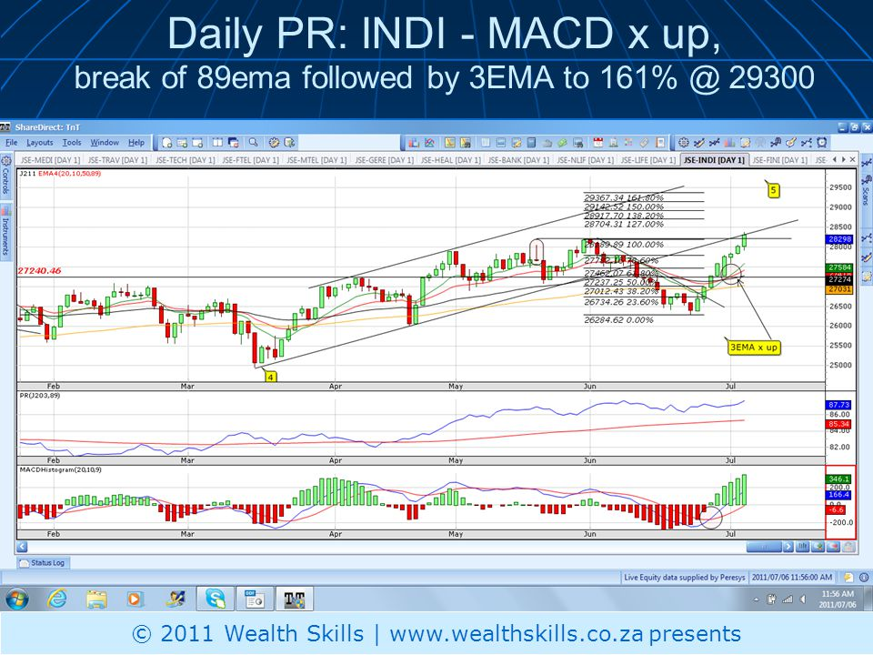 Daily PR: MINI – Under performing; To test resistance now © 2010 Wealth Skills | www.wealthskills.co.za presents