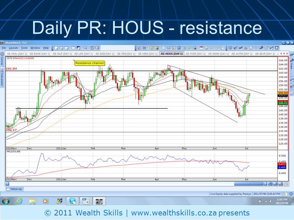 Daily PR: FORE - watch © 2011 Wealth Skills | www.wealthskills.co.za presents