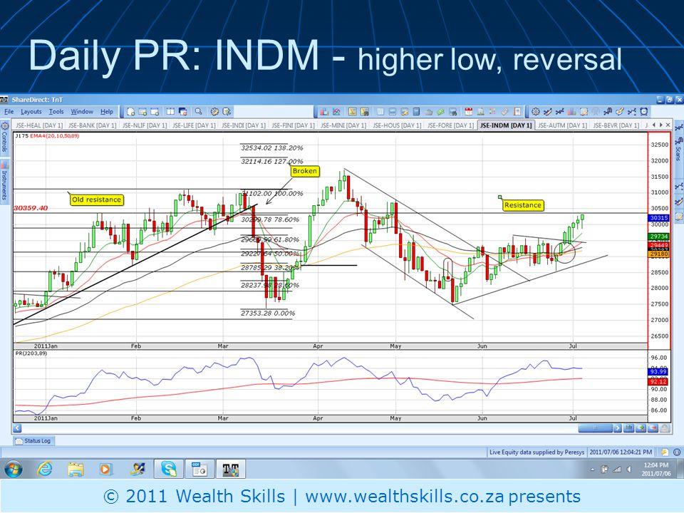 Daily PR: AUTM - illiquid © 2011 Wealth Skills | www.wealthskills.co.za presents