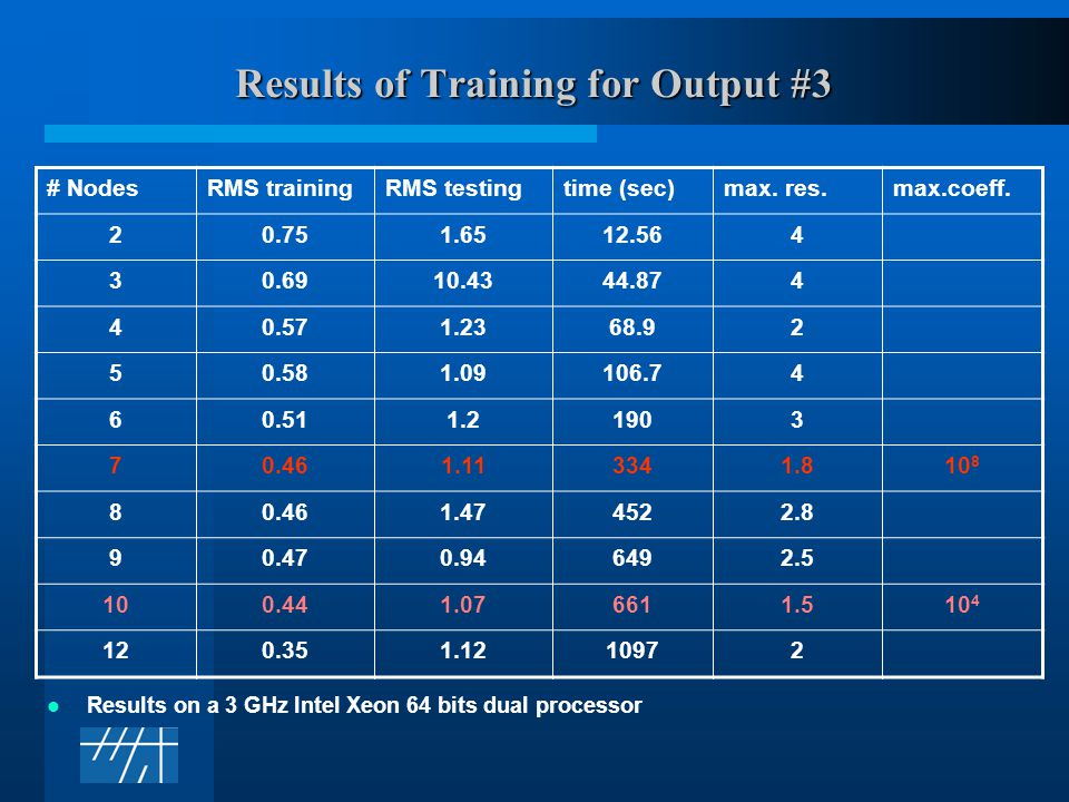 Results of Training for Output #3 Results on a 3 GHz Intel Xeon 64 bits dual processor # NodesRMS trainingRMS testingtime (sec)max.