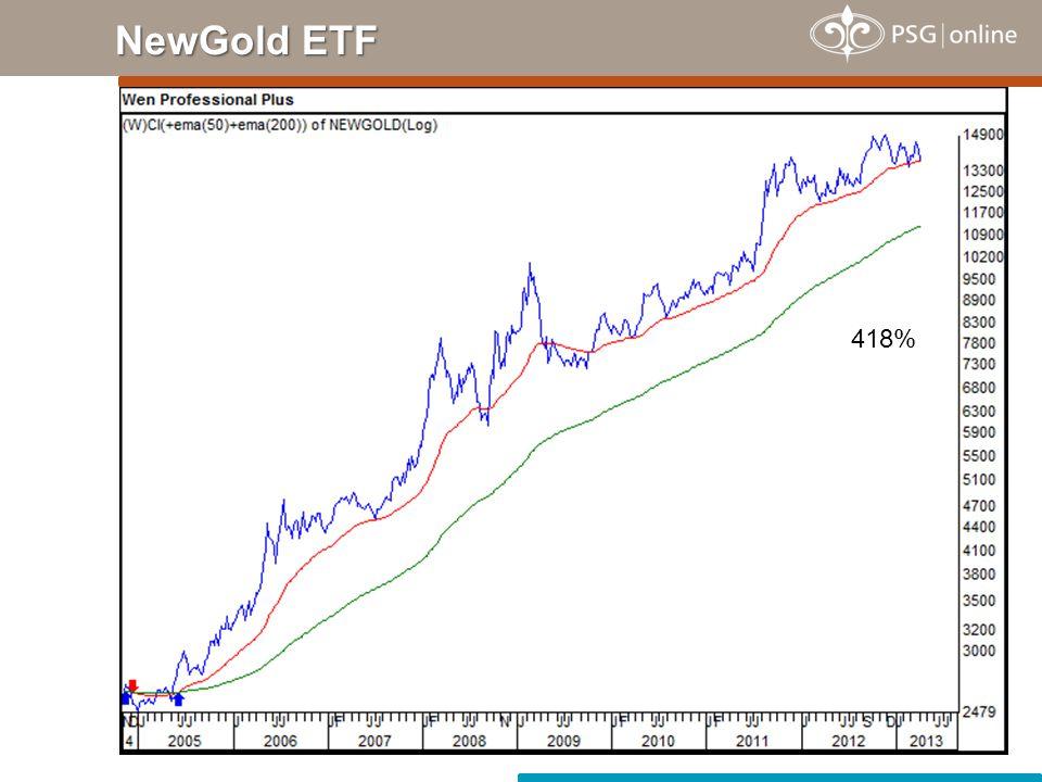 NewGold ETF 418%