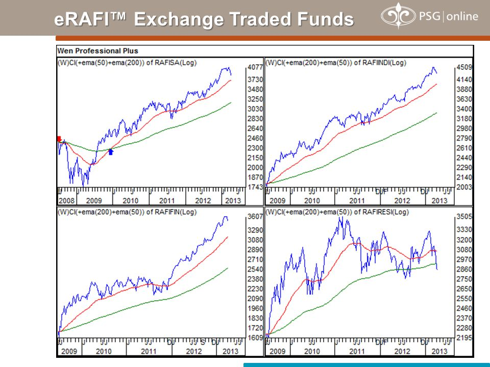eRAFI™ Exchange Traded Funds