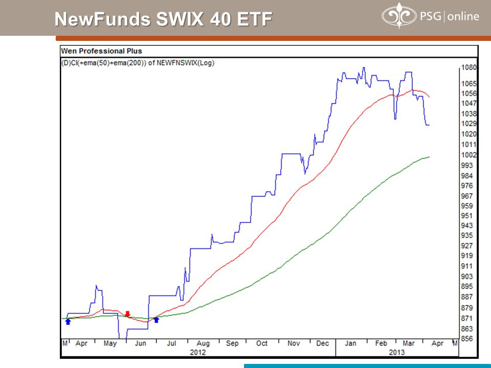 NewFunds SWIX 40 ETF