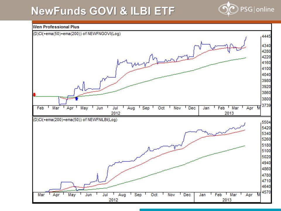 NewFunds GOVI & ILBI ETF