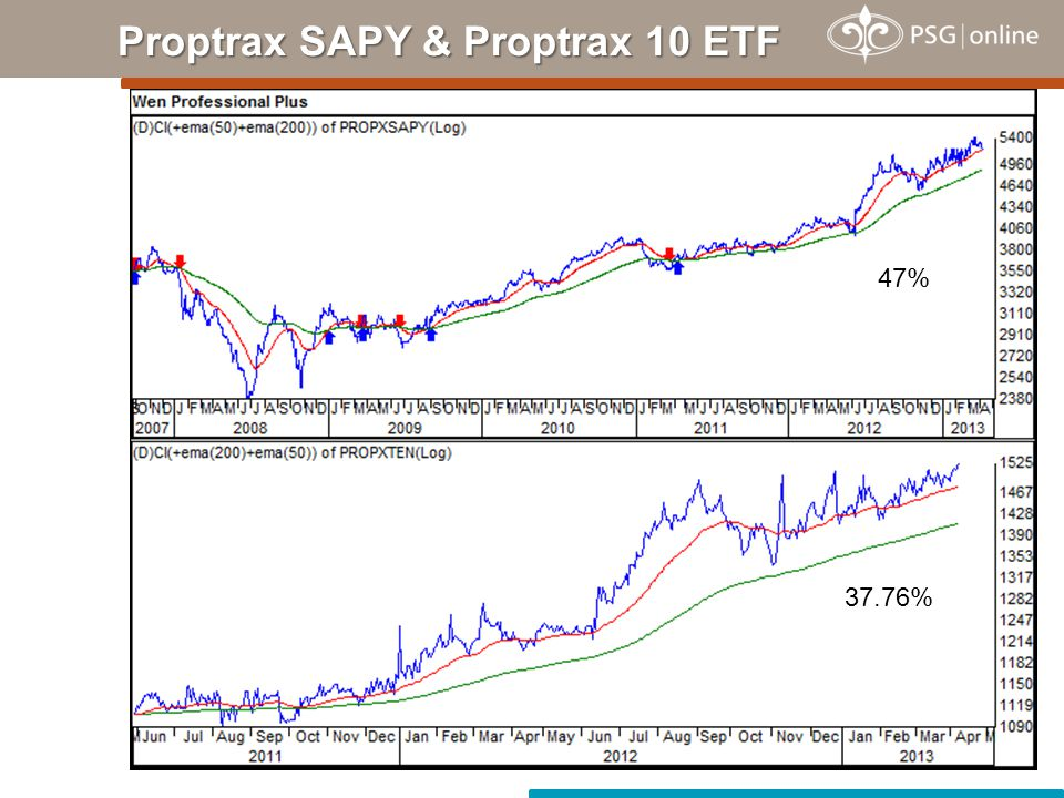 Proptrax SAPY & Proptrax 10 ETF 47% 37.76%