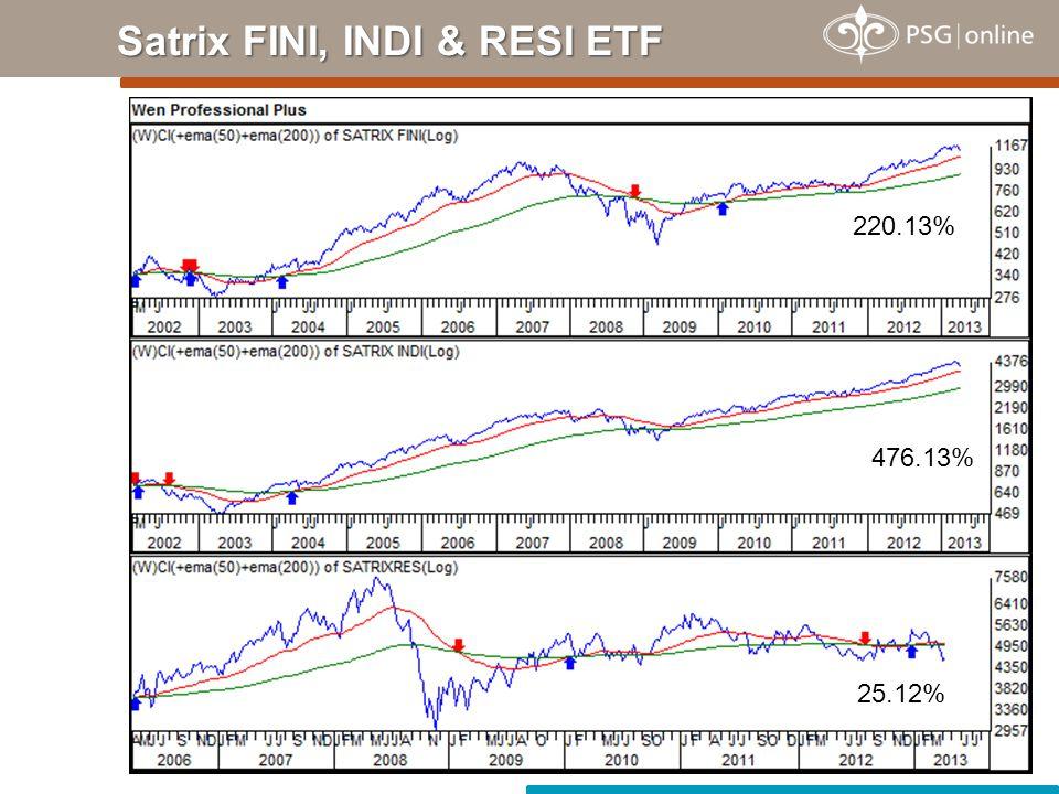 Satrix FINI, INDI & RESI ETF 220.13% 476.13% 25.12%