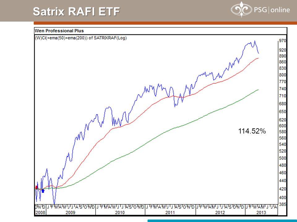 Satrix RAFI ETF 114.52%